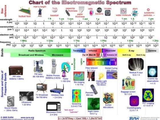 electromegnetisch spectrum