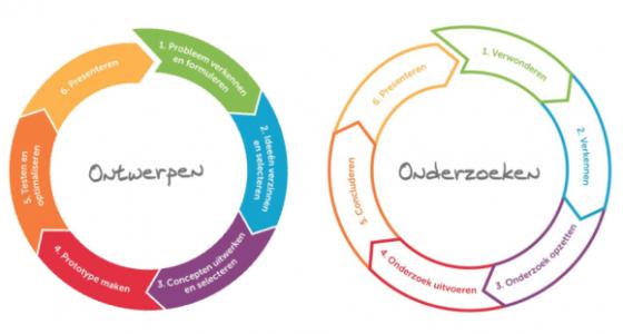 Leidraad_onderzoekend_en_ontwerpend_leren